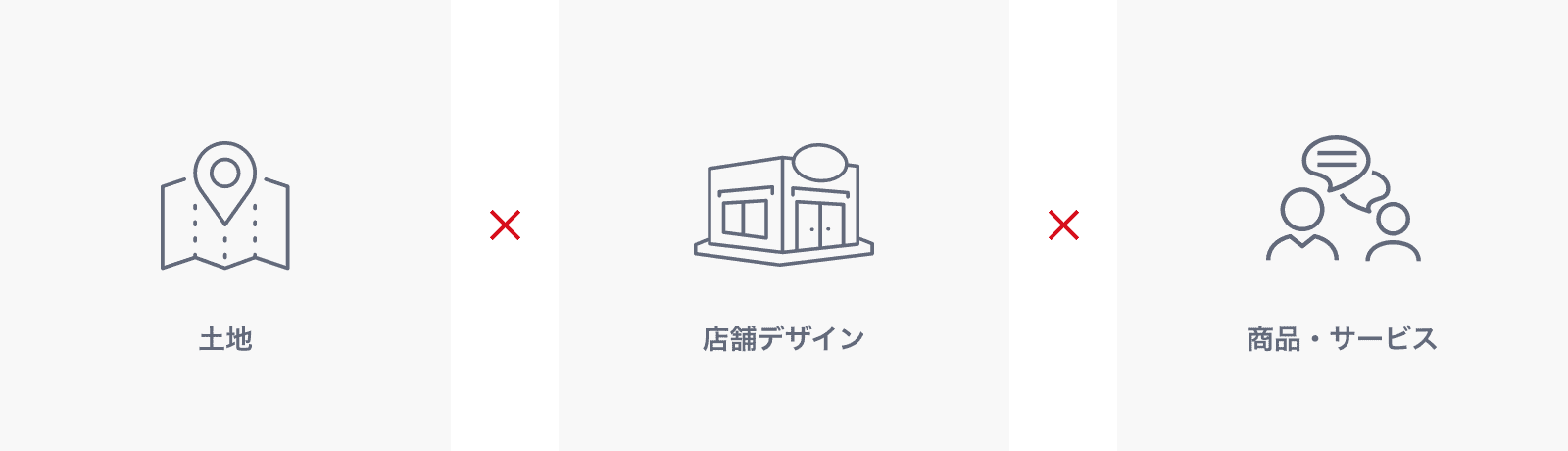 土地×店舗デザイン×商品・サービス