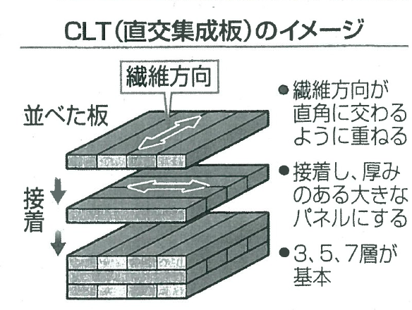 2016 11 10 CLT分譲(CLT)