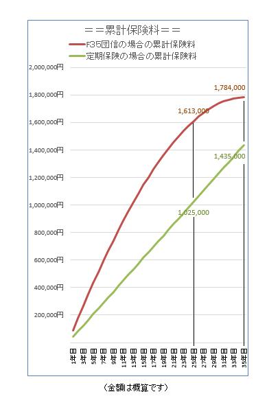 対比グラフ