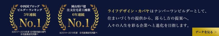 中四国ブロッグビルダー2年連続No1・岡山県注文住宅着工棟数5年連続No1