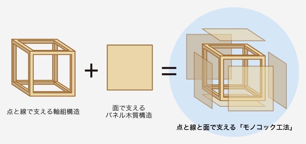 点と線で支える軸組構造 + 面で支えるパネル木質構造 = 点と線と面で支える「モノコック工法」