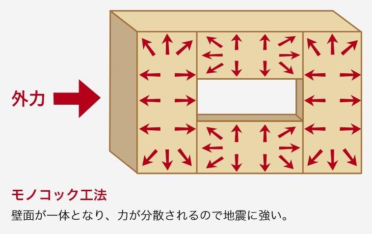 モノコック工法「壁面が一体となり、力が分散されるので地震に強い。」