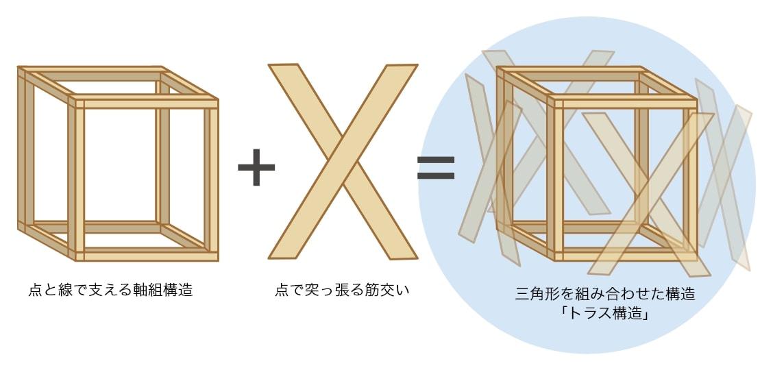 点と線で支える軸組構造 +  点で突っ張る筋交い = 三角形を組み合わせた構造「トラス構造」